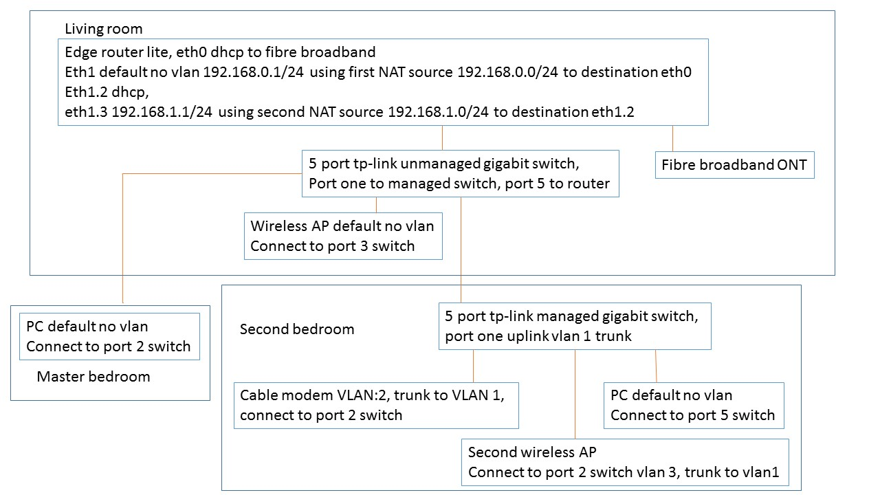 can managed switch works with unmanaged switch if I use vlan